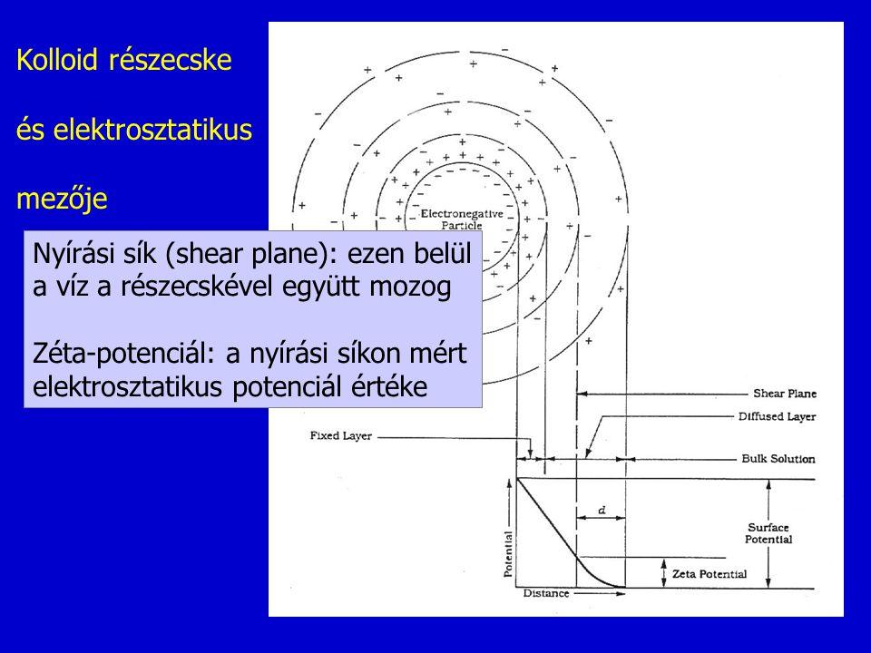 Kolloid részecske és elektrosztatikus mezője Nyírási sík (shear plane): ezen belül a víz a részecskével együtt mozog Zéta-potenciál: a nyírási síkon m