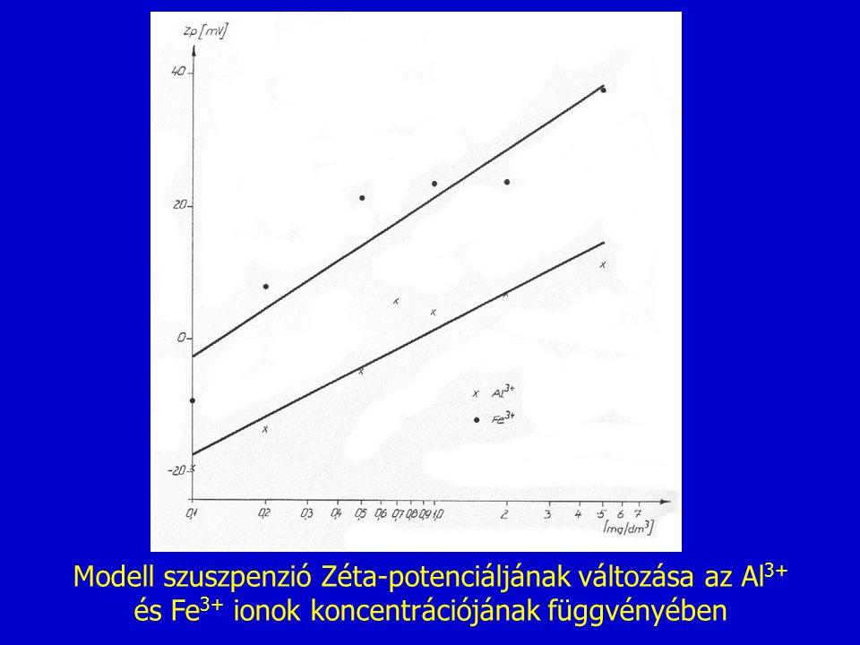 Modell szuszpenzió Zéta-potenciáljának változása az Al 3+ és Fe 3+ ionok koncentrációjának függvényében