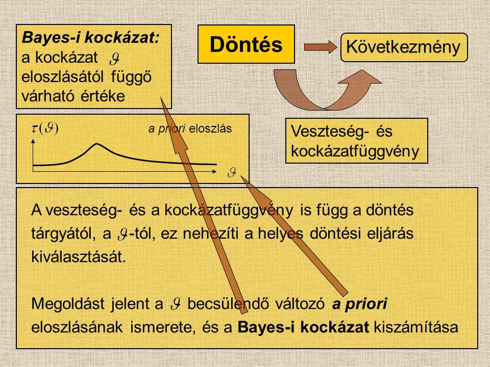 $ Információ Következmény Döntés Statisztikai Döntésfüggvény  (X) Veszteség- és kockázatfüggvény R  (X) ( ) X L[,  (X)] Bayes-i kockázat minimalizálása