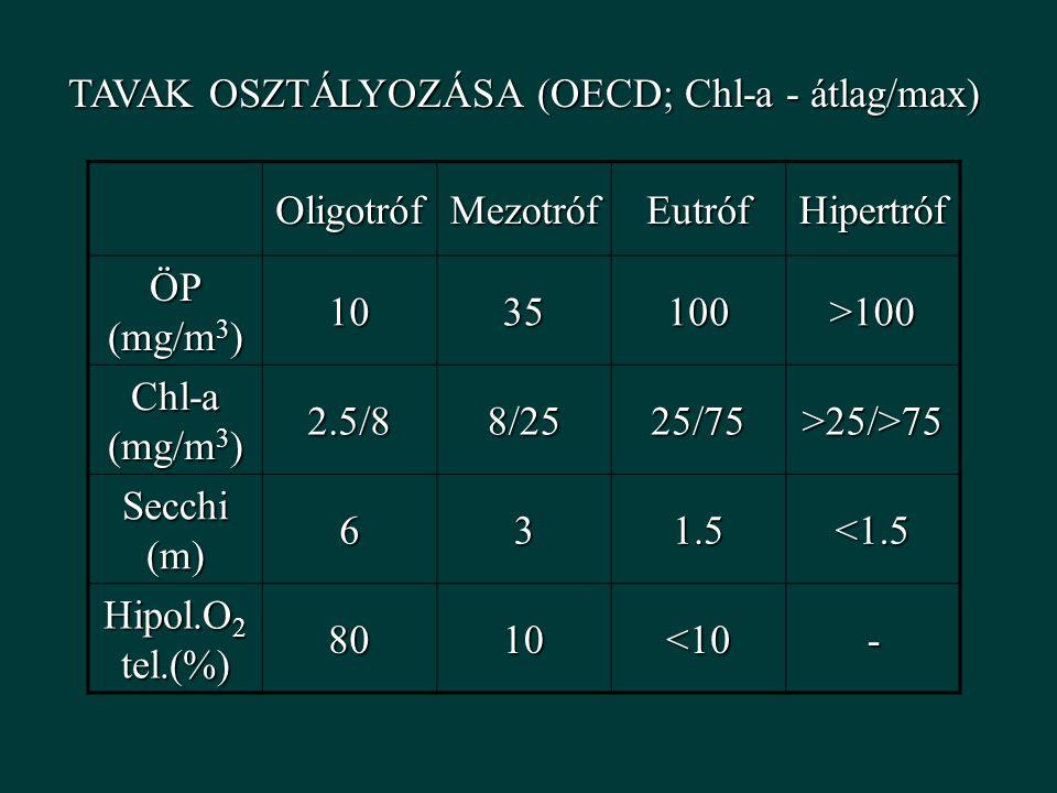 TAVAK OSZTÁLYOZÁSA (OECD; Chl-a - átlag/max) OligotrófMezotrófEutrófHipertróf ÖP (mg/m 3 ) 1035100>100 Chl-a (mg/m 3 ) 2.5/88/2525/75>25/>75 Secchi (m