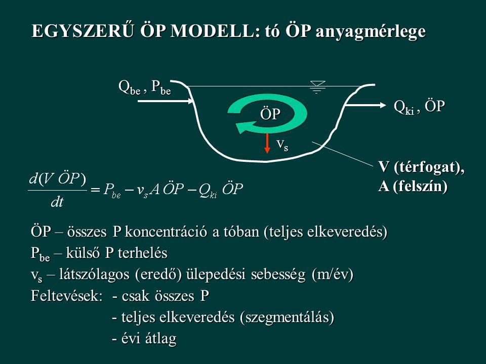 EGYSZERŰ ÖP MODELL: tó ÖP anyagmérlege Q be, P be V (térfogat), A (felszín) Q ki, ÖP ÖP ÖP vsvsvsvs ÖP – összes P koncentráció a tóban (teljes elkeveredés) P be – külső P terhelés v s – látszólagos (eredő) ülepedési sebesség (m/év) Feltevések: - csak összes P - teljes elkeveredés (szegmentálás) - teljes elkeveredés (szegmentálás) - évi átlag - évi átlag