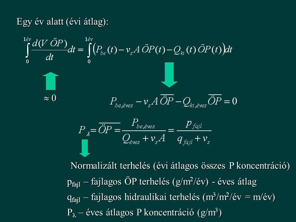  0 0 0 0 Egy év alatt (évi átlag): Normalizált terhelés (évi átlagos összes P koncentráció) p fajl – fajlagos ÖP terhelés (g/m 2 /év) - éves átlag q fajl – fajlagos hidraulikai terhelés (m 3 /m 2 /év = m/év) P – éves átlagos P koncentráció (g/m 3 )