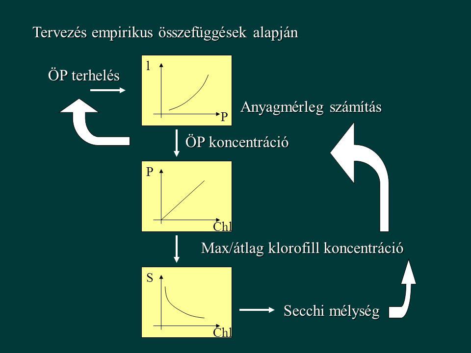 Tervezés empirikus összefüggések alapján ÖP terhelés Anyagmérleg számítás ÖP koncentráció P lChl P Max/átlag klorofill koncentráció Chl S Secchi mélys