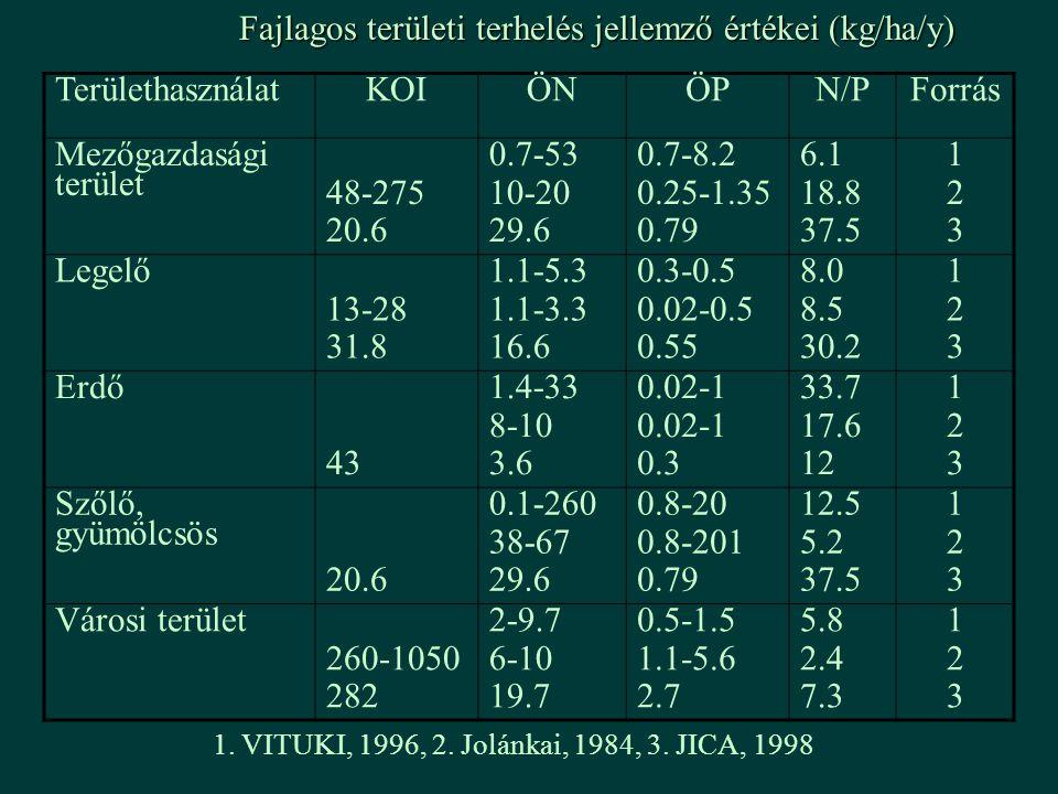 Fajlagos területi terhelés jellemző értékei (kg/ha/y) TerülethasználatKOIÖNÖPN/PForrás Mezőgazdasági terület 48-275 20.6 0.7-53 10-20 29.6 0.7-8.2 0.2
