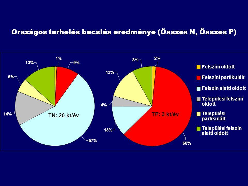 Országos terhelés becslés eredménye (Összes N, Összes P) 14% 6% 13% 1% 9% 57% TN: 20 kt/év 4% 13% 8% 2% 60% 13% Felszíni oldott Felszíni partikulált Felszín alatti oldott Települési felszíni oldott Települési partikulált Települési felszín alatti oldott TP: 3 kt/év