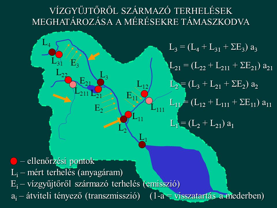 VÍZGYŰJTŐRŐL SZÁRMAZÓ TERHELÉSEK MEGHATÁROZÁSA A MÉRÉSEKRE TÁMASZKODVA L1L1 L2L2 L3L3 L4L4 L 111 L211L211 L11L11 L12L12 L 21 L 22 L 31 L 3 = (L 4 + L 31 +  E 3 ) a 3 L 21 = (L 22 + L 211 +  E 21 ) a 21 L 2 = (L 3 + L 21 +  E 2 ) a 2 L 11 = (L 12 + L 111 +  E 11 ) a 11 L 1 = (L 2 + L 21 ) a 1 L i – mért terhelés (anyagáram) – ellenőrzési pontok E i – vízgyűjtőről származó terhelés (emisszió) E2E2 E3E3 E 11 E 21 a i – átviteli tényező (transzmisszió)(1-a = visszatartás a mederben)