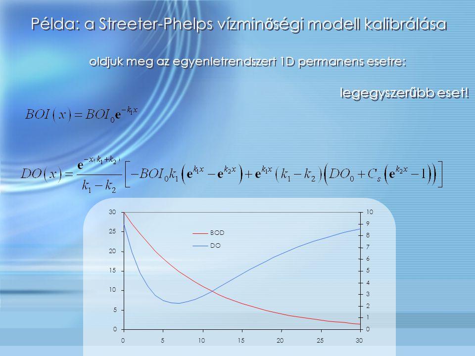 oldjuk meg az egyenletrendszert 1D permanens esetre: 0 5 10 15 20 25 30 051015202530 0 1 2 3 4 5 6 7 8 9 10 BOD DO legegyszer ű bb eset! Példa: a Stre