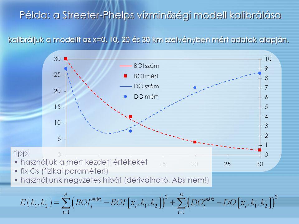 kalibráljuk a modellt az x=0, 10, 20 és 30 km szelvényben mért adatok alapján. 0 5 10 15 20 25 30 051015202530 0 1 2 3 4 5 6 7 8 9 10 BOI szám BOI mér