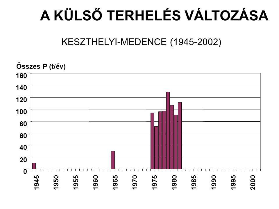 A KÜLSŐ TERHELÉS VÁLTOZÁSA KESZTHELYI-MEDENCE (1945-2002) 0 20 40 60 80 100 120 140 160 194519501955196019651970197519801985199019952000 Összes P (t/év)
