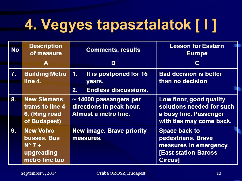 September 7, 2014Csaba OROSZ, Budapest13 4. Vegyes tapasztalatok [ I ] No Description of measure Comments, results Lesson for Eastern Europe ABC 7.Bui