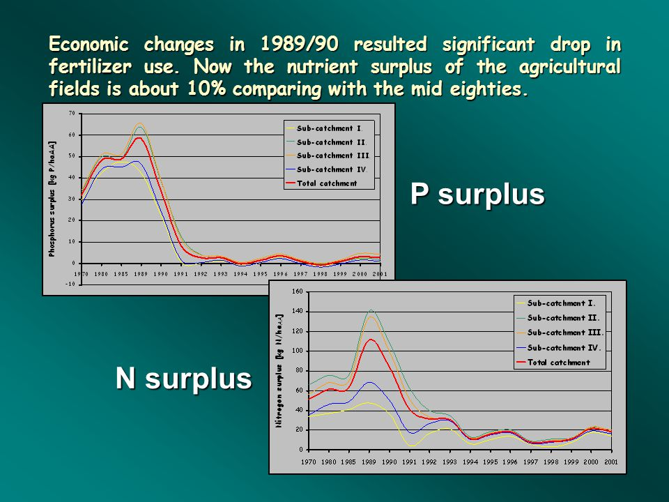 Economic changes in 1989/90 resulted significant drop in fertilizer use.
