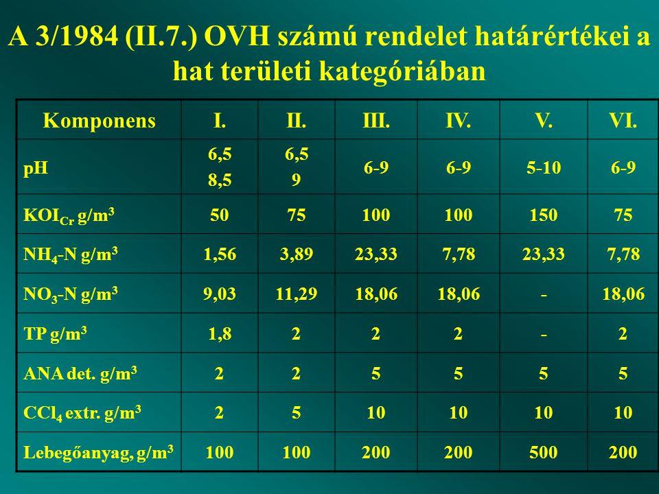 A 3/1984 (II.7.) OVH számú rendelet határértékei a hat területi kategóriában KomponensI.II.III.IV.V.VI. pH 6,5 8,5 6,5 9 6-9 5-106-9 KOI Cr g/m 3 5075