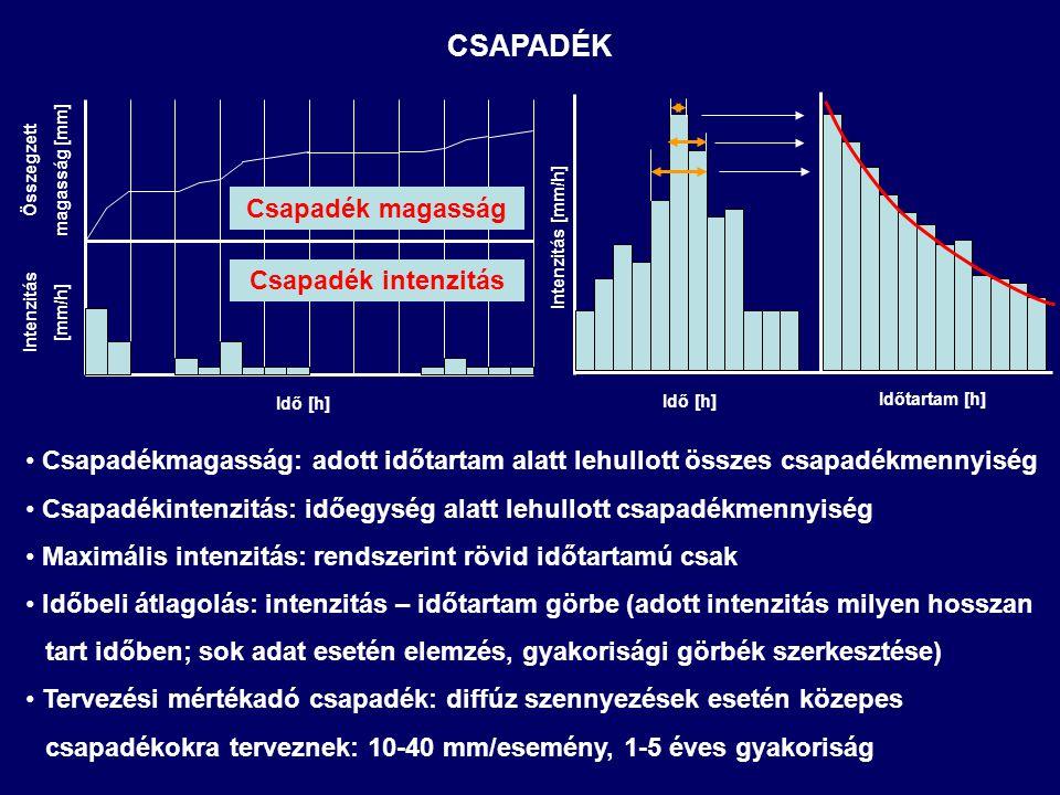AKTUÁLIS EVAPOTRANSZSPIRÁCIÓ Intercepció: E i : intercepció [mm] P: csapadékmennyiség [mm] SI akt : lombkorona tározás [mm] PET: potenciális evapotranszspiráció [mm] Párolgás a mélyedésekből: E d : párolgás a mélyedésekből [mm] SD akt : tározás a mélyedésekben [mm]
