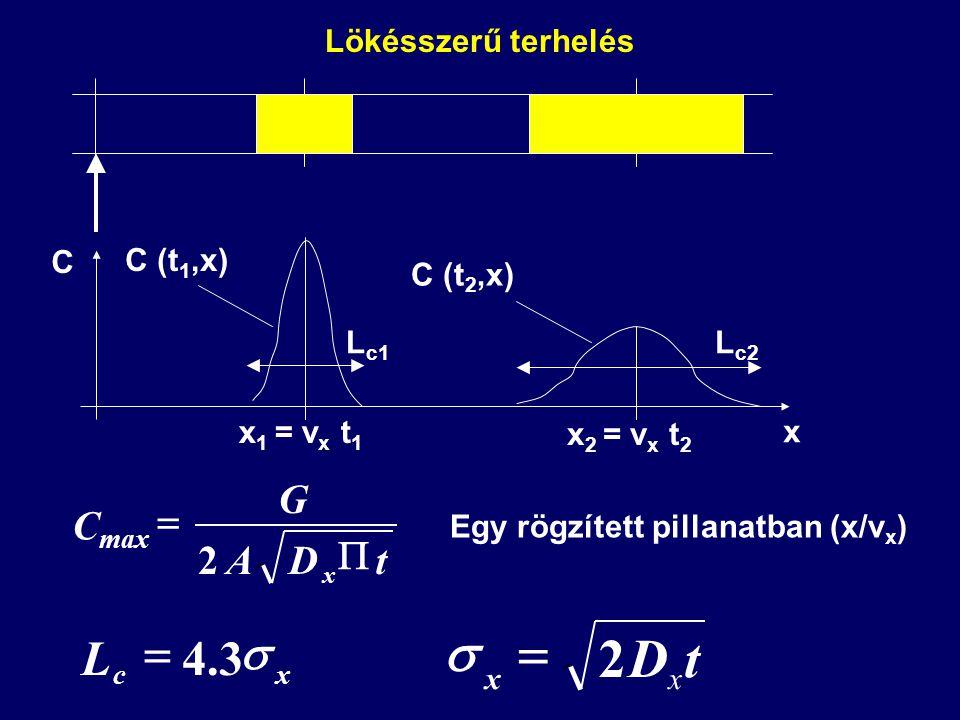 2tDA G C max x   Egy rögzített pillanatban (x/v x ) x C C (t 1,x) C (t 2,x)  xc L3.4  tD xx 2  x 1 = v x t 1 x 2 = v x t 2 L c1 L c2 Lökésszerű terhelés
