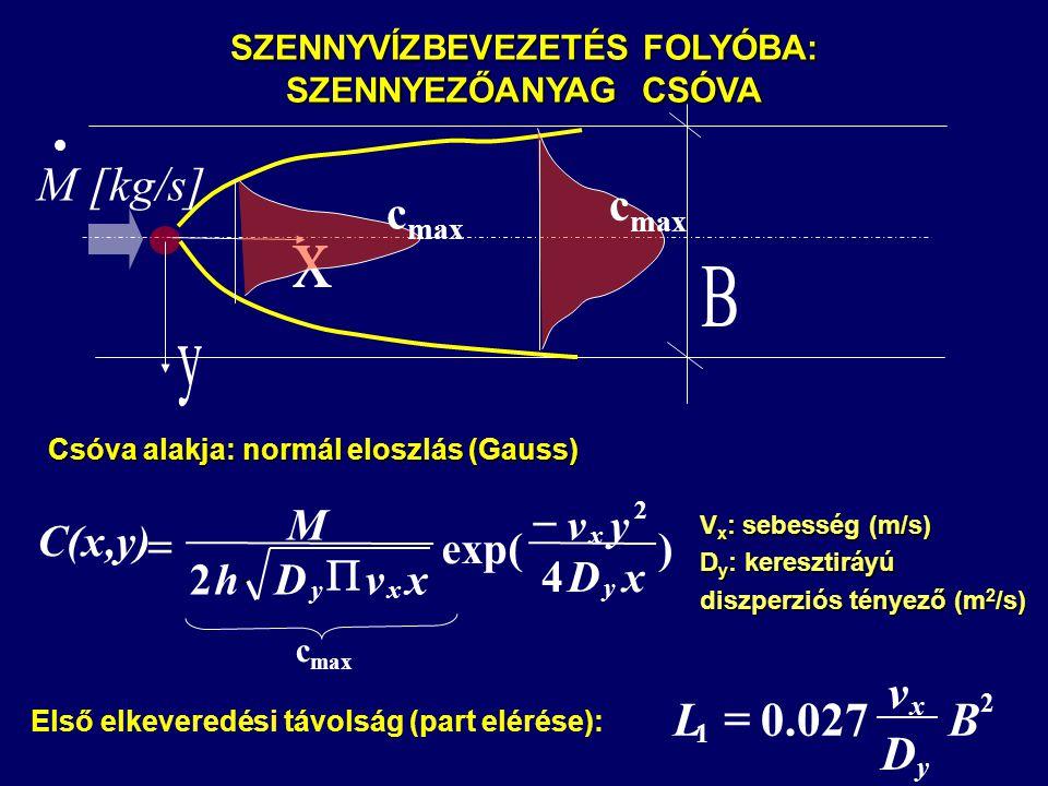 SZENNYVÍZBEVEZETÉS FOLYÓBA: SZENNYEZŐANYAG CSÓVA c max  M [kg/s] c max ) 4 exp( 2 2 xD yv xvDh M C(x,y) y x xy    Csóva alakja: normál eloszlás (Gauss) c max 2 1 027.0B D v L y x  Első elkeveredési távolság (part elérése): V x : sebesség (m/s) D y : keresztiráyú diszperziós tényező (m 2 /s)
