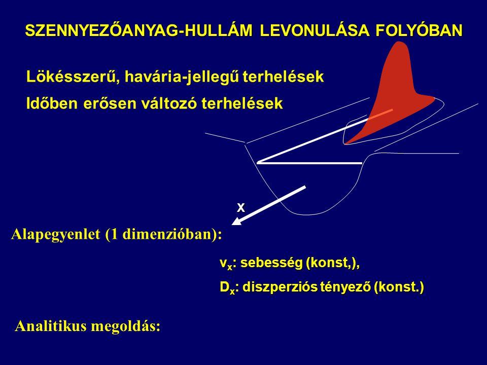 SZENNYEZŐANYAG-HULLÁM LEVONULÁSA FOLYÓBAN Lökésszerű, havária-jellegű terhelések Időben erősen változó terhelések Analitikus megoldás: X v x : sebesség (konst,), D x : diszperziós tényező (konst.) Alapegyenlet (1 dimenzióban):
