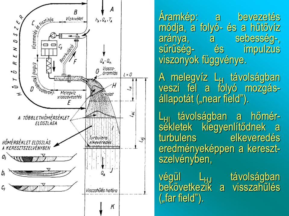 Áramkép: a bevezetés módja, a folyó- és a hűtővíz aránya, a sebesség-, sűrűség- és impulzus viszonyok függvénye. A melegvíz L H távolságban veszi fel