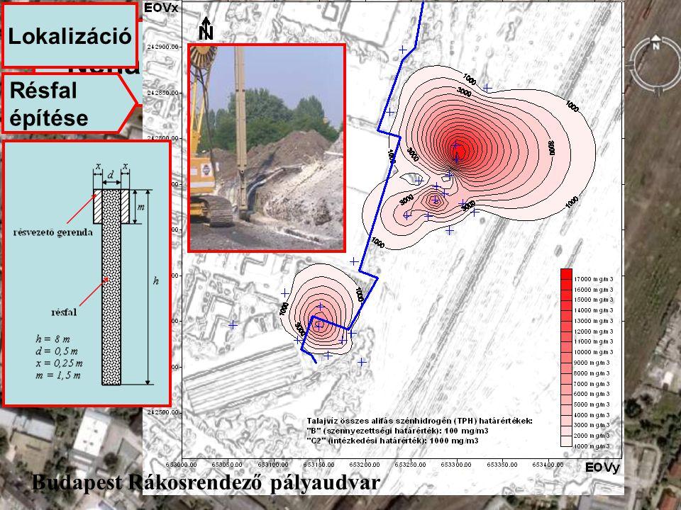 Néhány megvalósítható alternatíva Lokalizáció Résfal építése Budapest Rákosrendező pályaudvar