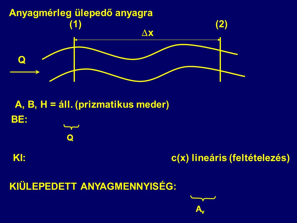 Q (1)(2) A, B, H = áll. (prizmatikus meder) xx Q c(x) lineáris (feltételezés) KIÜLEPEDETT ANYAGMENNYISÉG: AvAv BE: KI: Anyagmérleg ülepedő anyagra