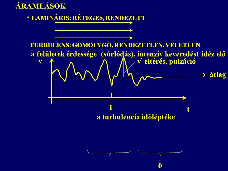 ÁRAMLÁSOK LAMINÁRIS: RÉTEGES, RENDEZETT TURBULENS: GOMOLYGÓ, RENDEZETLEN, VÉLETLEN a felületek érdessége (súrlódás), intenzív keveredést idéz elő t vv ' eltérés, pulzáció T a turbulencia időléptéke 0  átlag