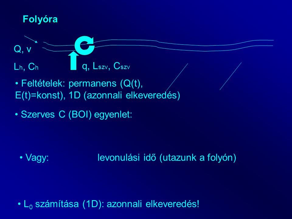 Folyóra Q, v L h, C h q, L szv, C szv Feltételek: permanens (Q(t), E(t)=konst), 1D (azonnali elkeveredés) Szerves C (BOI) egyenlet: Vagy:levonulási idő (utazunk a folyón) L 0 számítása (1D): azonnali elkeveredés!