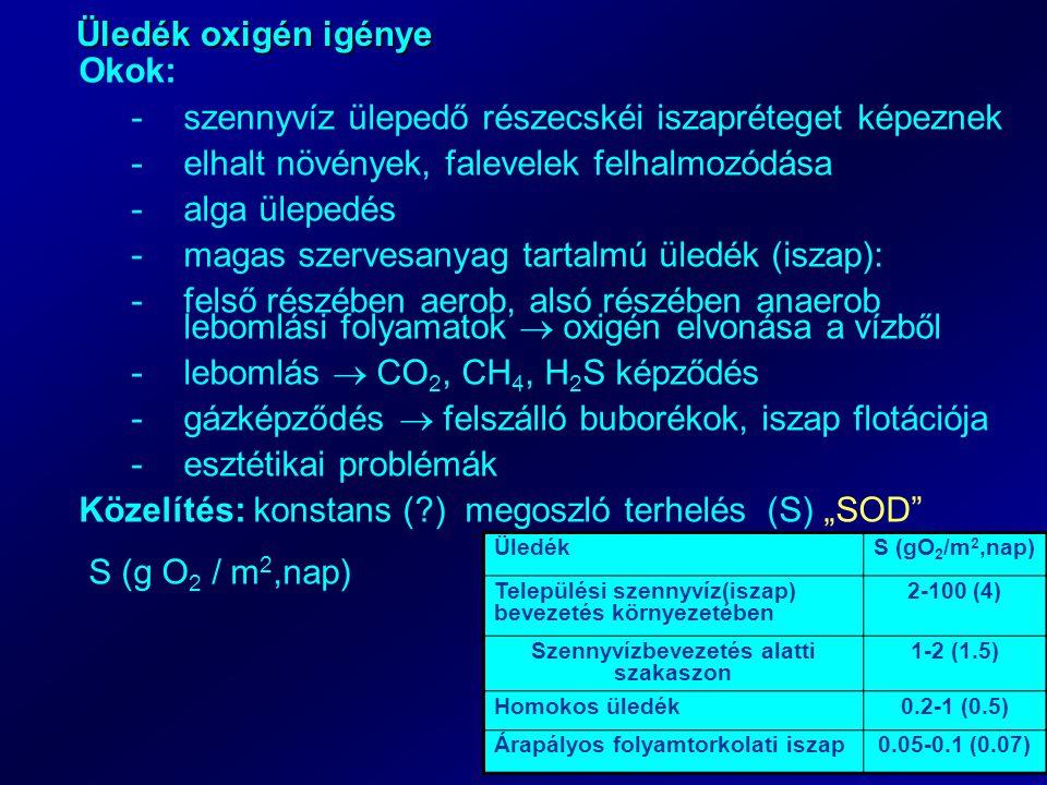 """Üledék oxigén igénye Okok: -szennyvíz ülepedő részecskéi iszapréteget képeznek -elhalt növények, falevelek felhalmozódása -alga ülepedés -magas szervesanyag tartalmú üledék (iszap): -felső részében aerob, alsó részében anaerob lebomlási folyamatok  oxigén elvonása a vízből -lebomlás  CO 2, CH 4, H 2 S képződés -gázképződés  felszálló buborékok, iszap flotációja -esztétikai problémák Közelítés: konstans ( ) megoszló terhelés (S) """"SOD S (g O 2 / m 2,nap) ÜledékS (gO 2 /m 2,nap) Települési szennyvíz(iszap) bevezetés környezetében 2-100 (4) Szennyvízbevezetés alatti szakaszon 1-2 (1.5) Homokos üledék0.2-1 (0.5) Árapályos folyamtorkolati iszap0.05-0.1 (0.07)"""