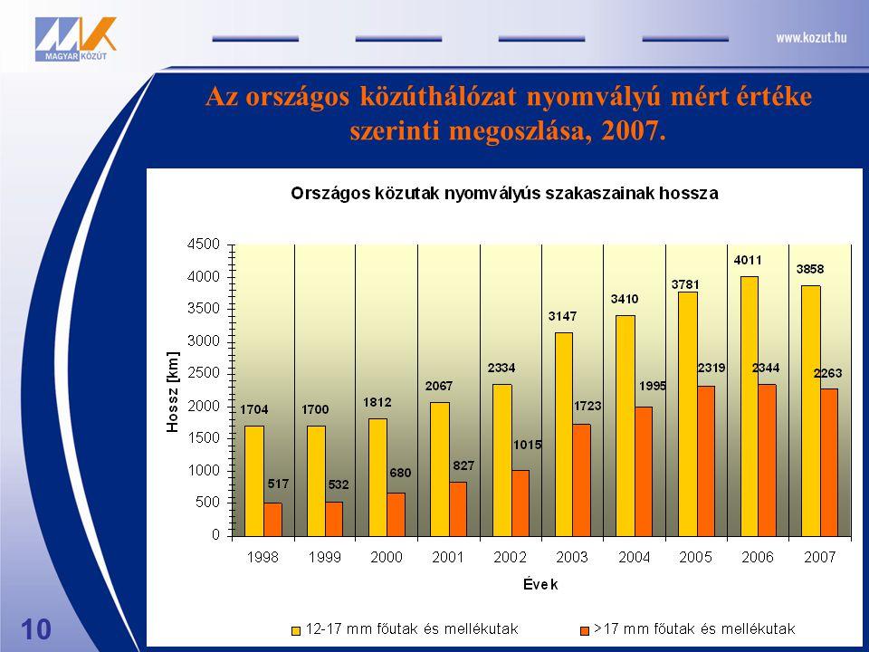 10 Az országos közúthálózat nyomvályú mért értéke szerinti megoszlása, 2007.