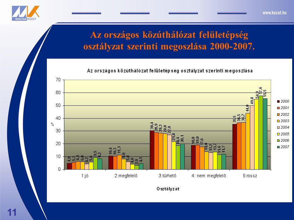 11 Az országos közúthálózat felületépség osztályzat szerinti megoszlása 2000-2007.