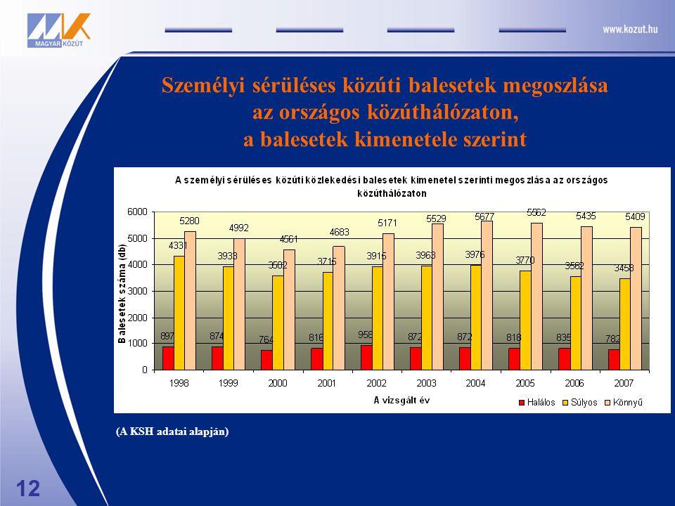 12 Személyi sérüléses közúti balesetek megoszlása az országos közúthálózaton, a balesetek kimenetele szerint (A KSH adatai alapján)