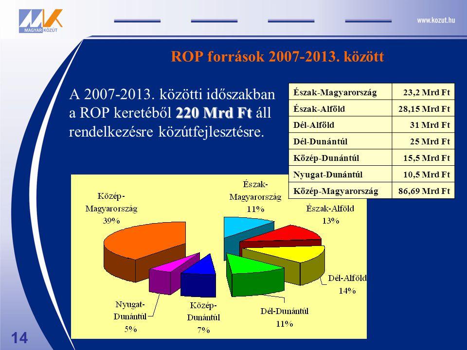 ROP források 2007-2013. között 220 Mrd Ft A 2007-2013. közötti időszakban a ROP keretéből 220 Mrd Ft áll rendelkezésre közútfejlesztésre. Észak-Magyar