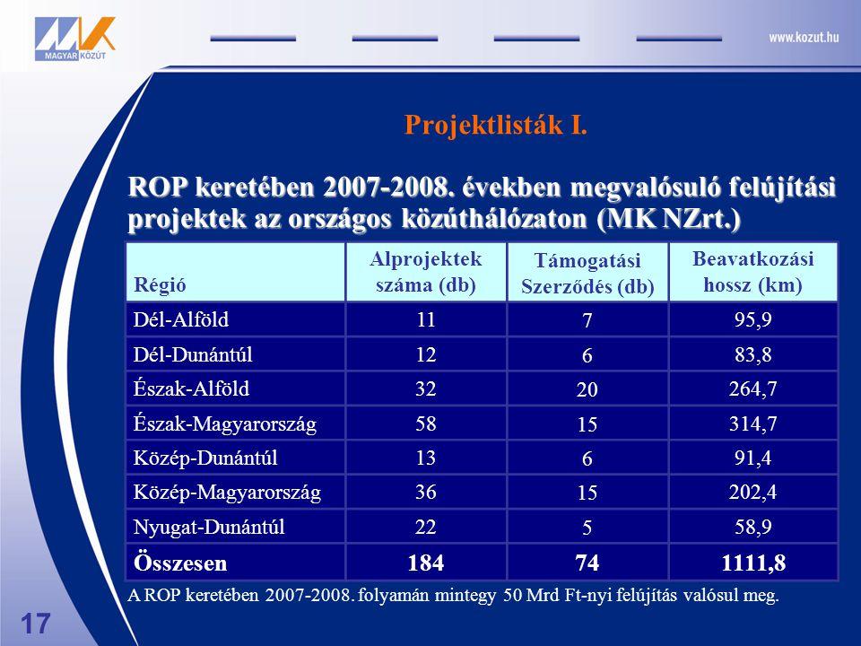 Projektlisták I. ROP keretében 2007-2008. években megvalósuló felújítási projektek az országos közúthálózaton (MK NZrt.) A ROP keretében 2007-2008. fo