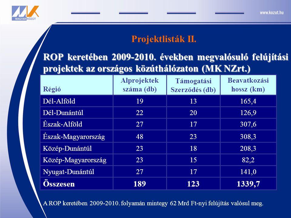 ROP keretében 2009-2010. években megvalósuló felújítási projektek az országos közúthálózaton (MK NZrt.) Régió Alprojektek száma (db) Támogatási Szerző
