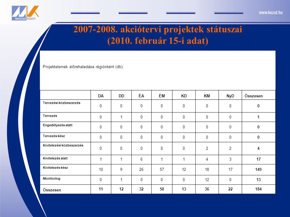 2007-2008. akciótervi projektek státuszai (2010. február 15-i adat) Projektelemek előrehaladása régiónként (db): DADDÉAÉMKDKMNyDÖsszesen Tervezési köz