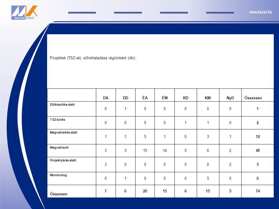 Projektek (TSZ-ek) előrehaladása régiónként (db): DADDÉAÉMKDKMNyDÖsszesen Előkészítés alatt 01000001 TSZ kötés 00001102 Megvalósítás alatt 115103112 M