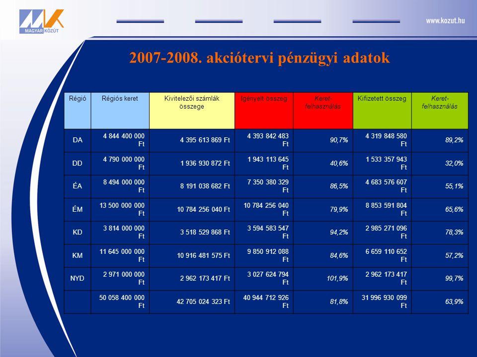 2007-2008. akciótervi pénzügyi adatok RégióRégiós keretKivitelezői számlák összege Igényelt összegKeret- felhasználás Kifizetett összegKeret- felhaszn