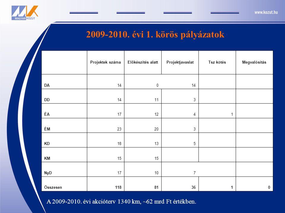 2009-2010. évi 1. körös pályázatok Projektek számaElőkészítés alattProjektjavaslatTsz kötésMegvalósítás DA140 DD14113 ÉA171241 ÉM23203 KD18135 KM15 Ny