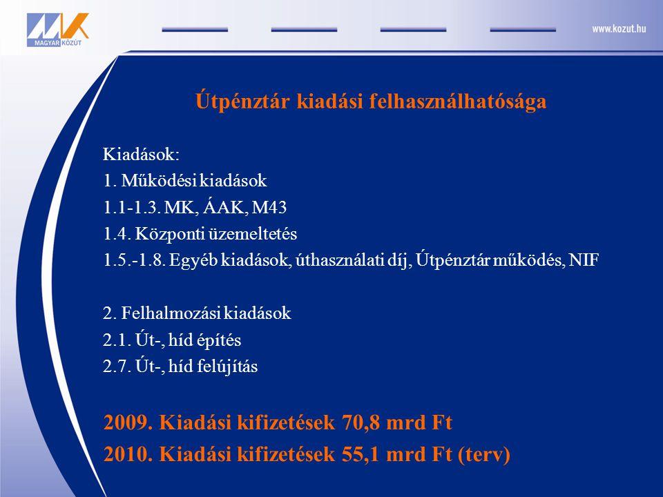 Útpénztár kiadási felhasználhatósága Kiadások: 1. Működési kiadások 1.1-1.3. MK, ÁAK, M43 1.4. Központi üzemeltetés 1.5.-1.8. Egyéb kiadások, úthaszná
