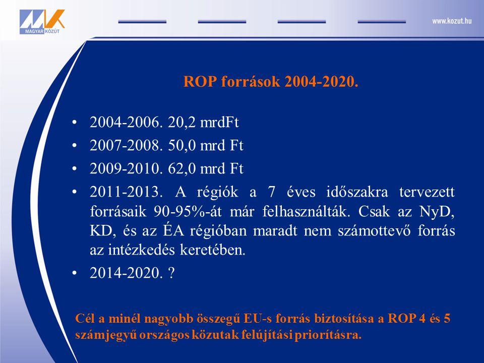 ROP források 2004-2020. 2004-2006. 20,2 mrdFt 2007-2008. 50,0 mrd Ft 2009-2010. 62,0 mrd Ft 2011-2013. A régiók a 7 éves időszakra tervezett forrásaik