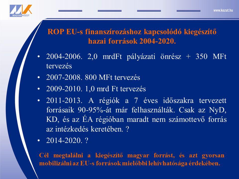 ROP EU-s finanszírozáshoz kapcsolódó kiegészítő hazai források 2004-2020. 2004-2006. 2,0 mrdFt pályázati önrész + 350 MFt tervezés 2007-2008. 800 MFt
