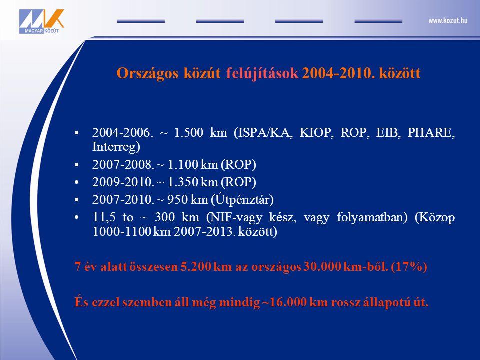 Országos közút felújítások 2004-2010. között 2004-2006. ~ 1.500 km (ISPA/KA, KIOP, ROP, EIB, PHARE, Interreg) 2007-2008. ~ 1.100 km (ROP) 2009-2010. ~