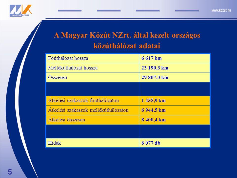 A Magyar Közút NZrt. által kezelt országos közúthálózat adatai 5 Főúthálózat hossza6 617 km Mellékúthálózat hossza23 190,3 km Összesen29 807,3 km Átke