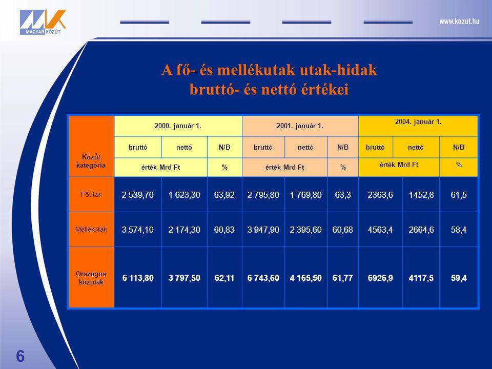 6 Közút kategória 2000. január 1.2001. január 1. 2004. január 1. bruttónettóN/BbruttónettóN/BbruttónettóN/B érték Mrd Ft% % % Főutak 2 539,701 623,306