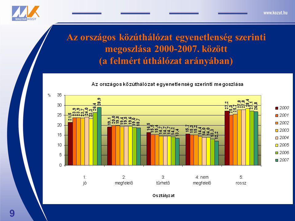 9 Az országos közúthálózat egyenetlenség szerinti megoszlása 2000-2007. között (a felmért úthálózat arányában)