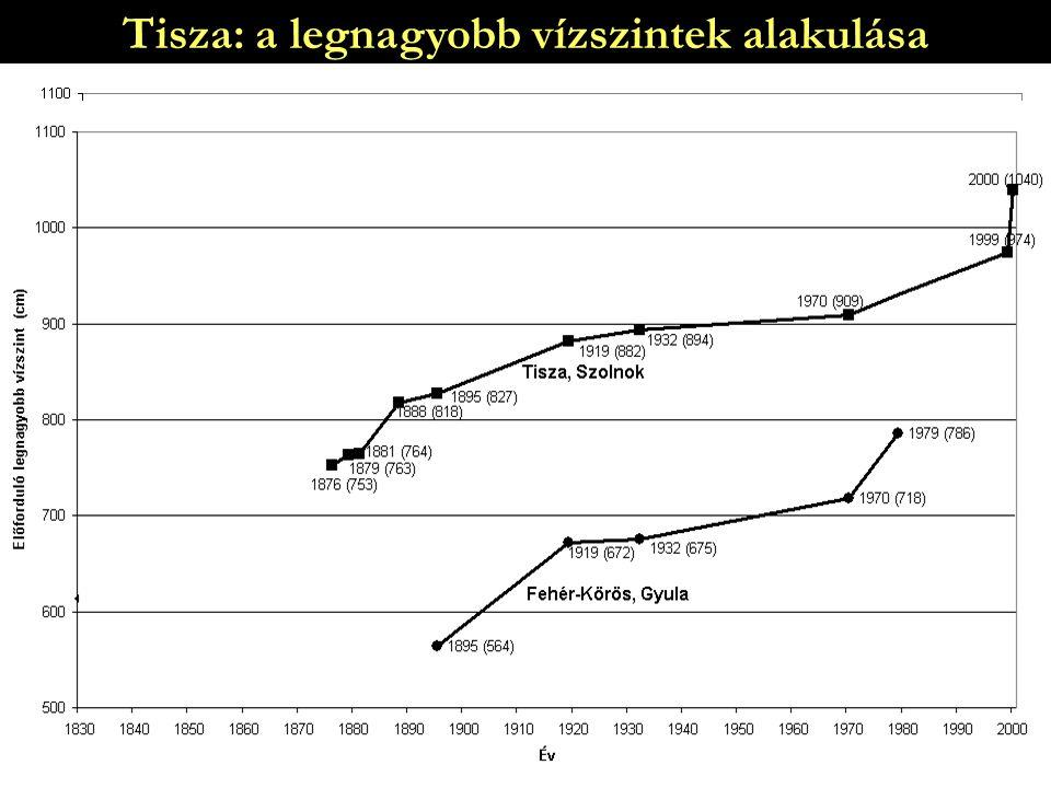 Tisza: a legnagyobb vízszintek alakulása