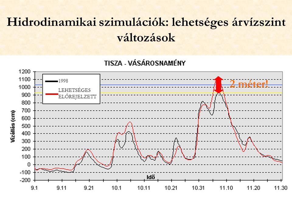 Hidrodinamikai szimulációk: lehetséges árvízszint változások 1998 LEHETSÉGES ELŐREJELZETT 2 méter!