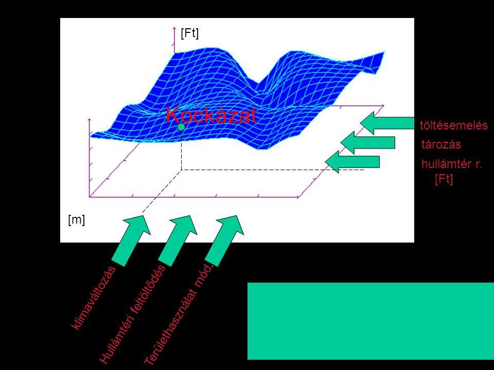 Kockázat klimaváltozás Hullámtéri feltöltődés Területhasználat mód. töltésemelés tározás hullámtér r. [Ft] [m]