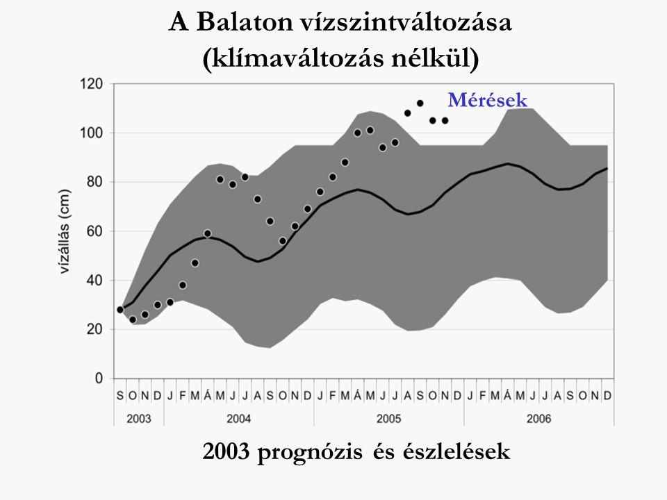 A Balaton vízszintváltozása (klímaváltozás nélkül) 2003 prognózis és észlelések Mérések