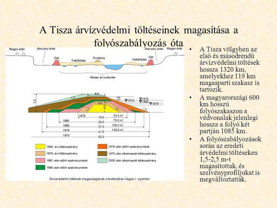 Water level [cm] present Scenario b2 1921-2002