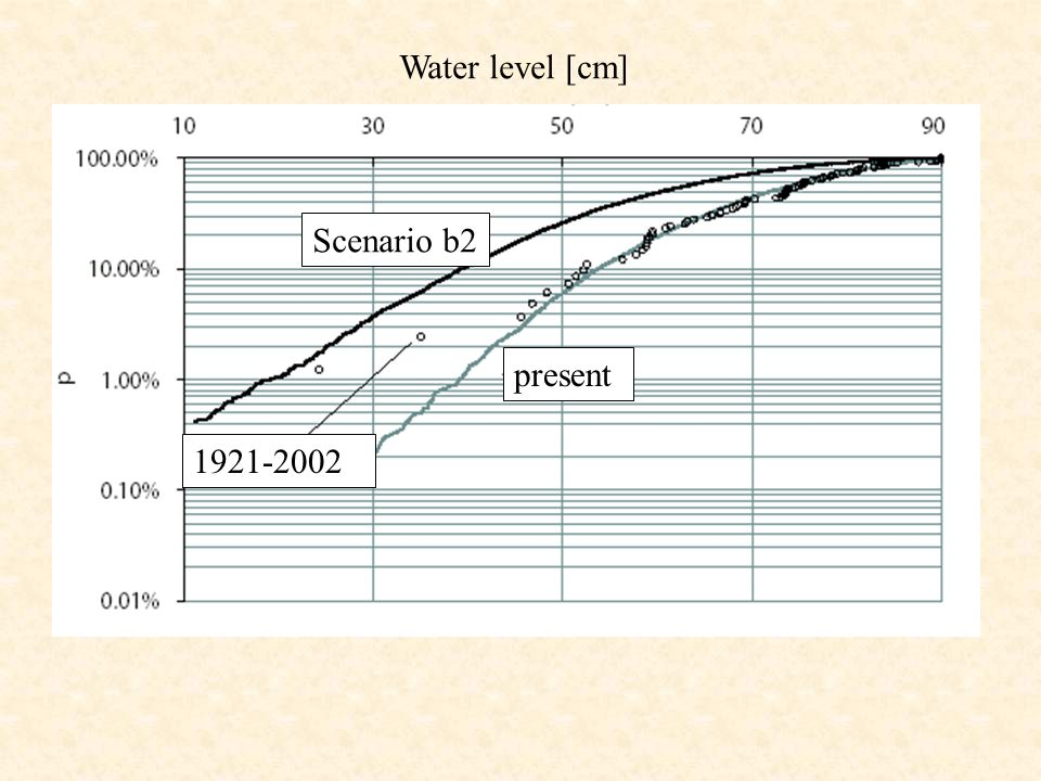 Water level [cm] present Scenario b2 1921-2002