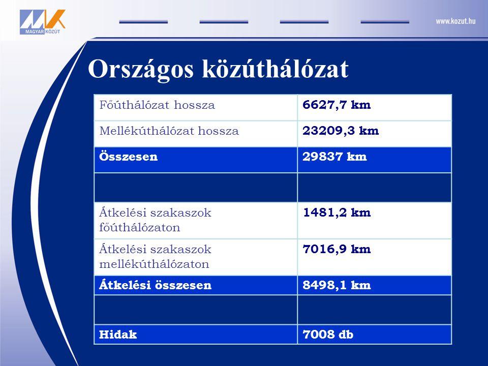 Országos közúthálózat Főúthálózat hossza 6627,7 km Mellékúthálózat hossza 23209,3 km Összesen29837 km Átkelési szakaszok főúthálózaton 1481,2 km Átkel